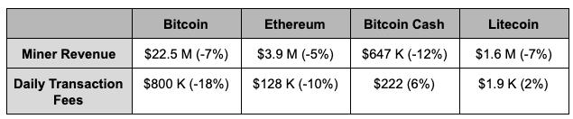 Bitcoin Miner Revenue
