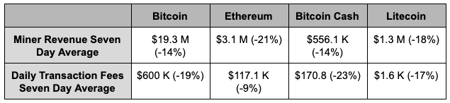 Miner revenue and transaction fees of major proof-of-work cryptocurrencies