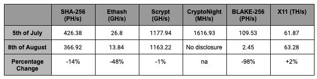 Bitmain Hash Rate Disclosures