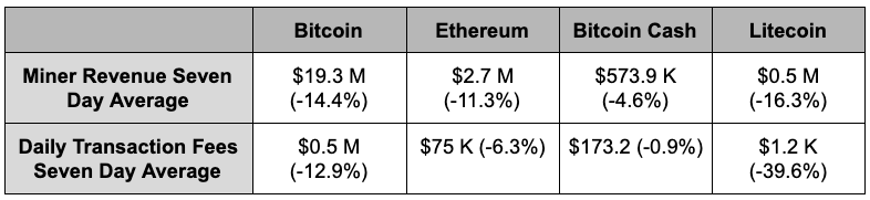 Revenue and transaction fee data for proof-of-work blockchains