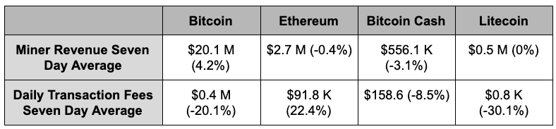 Miner revenue and fees in major proof-of-work cryptocurrencies.