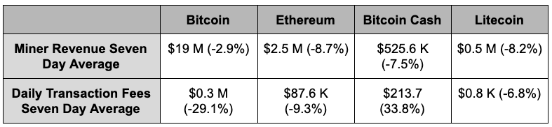 Daily average revenue and fees in major proof-of-work cryptocurrencies
