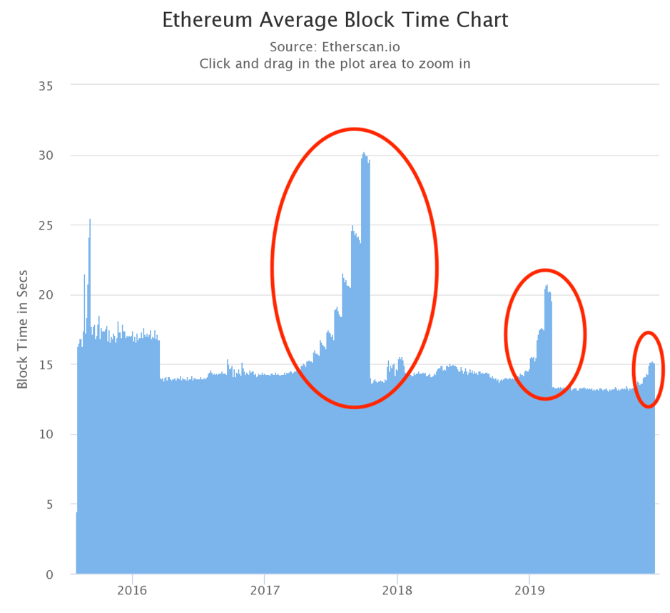 Ethereum Difficulty Bomb